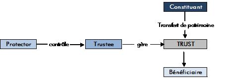 mecanisme-trust