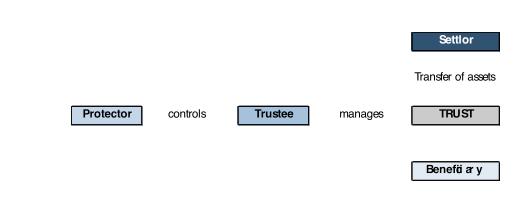 definition-trust
